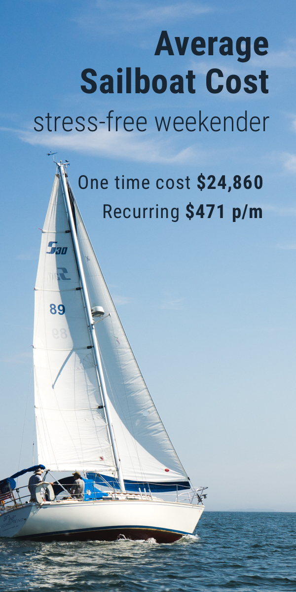 Average Cost of Buying & Owning a Sailboat (With 4 Examples