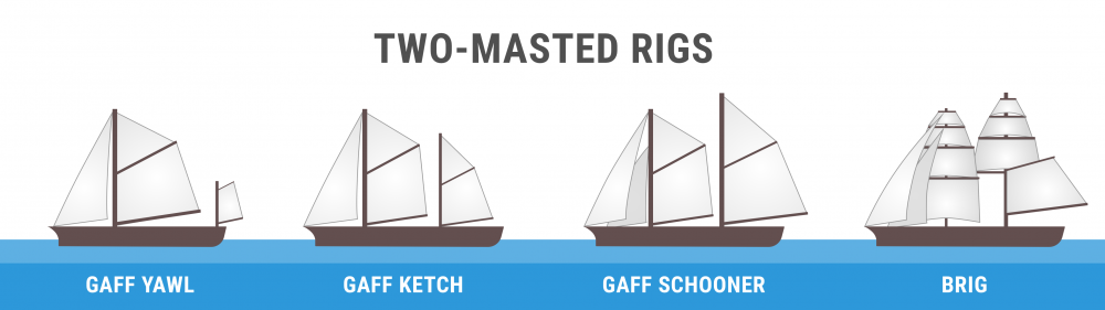 Diagram of two-masted rigs (gaff yawl, gaff ketch, gaff schooner, and brig)