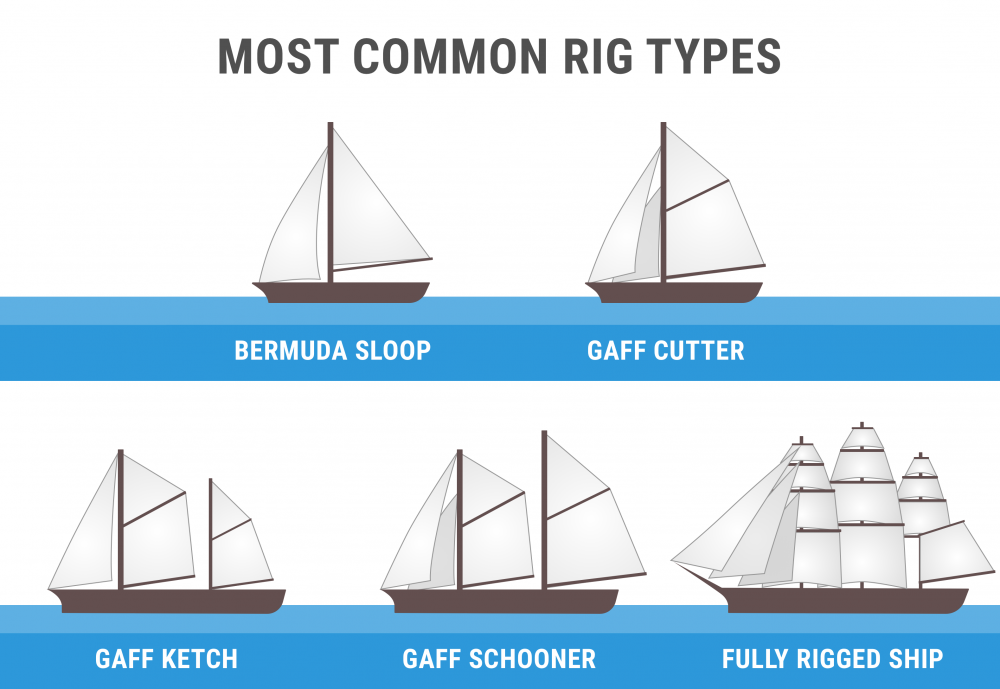 Diagram of most common rig types (Bermuda sloop, gaff cutter, gaff ketch, gaf schooner, full rigged ship)