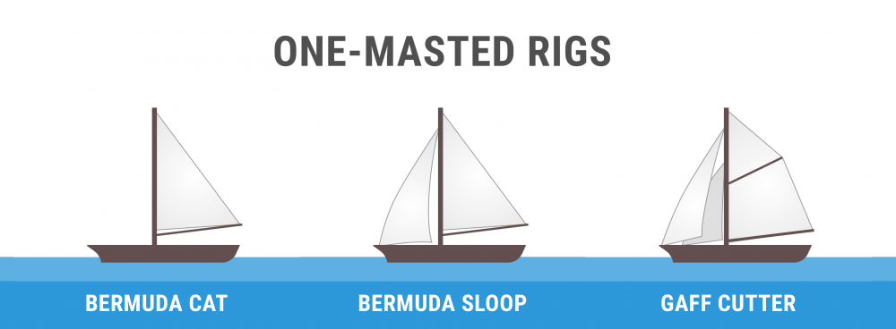Diagram of one-masted rigs (bermuda cat, bermuda sloop, gaff cutter)