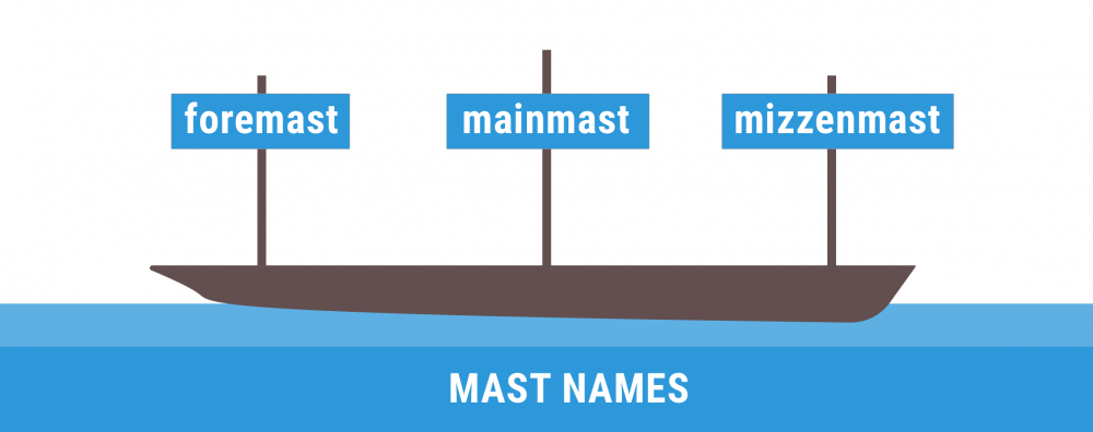 Diagram of different mast names (foremast, mainmast, mizzenmast)