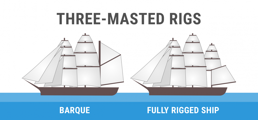 Diagram of three-masted rigs (barque, full rigged ship)