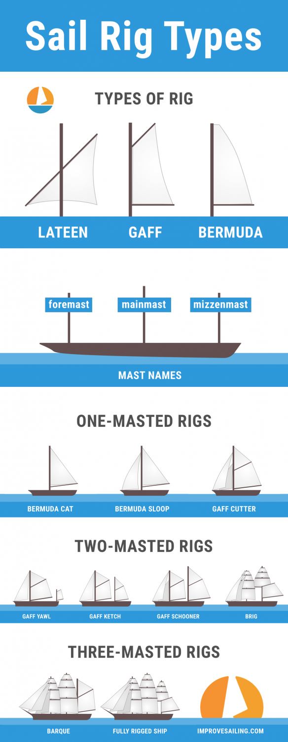 Pinterest image for Guide to Understanding Sail Rig Types (with Pictures)
