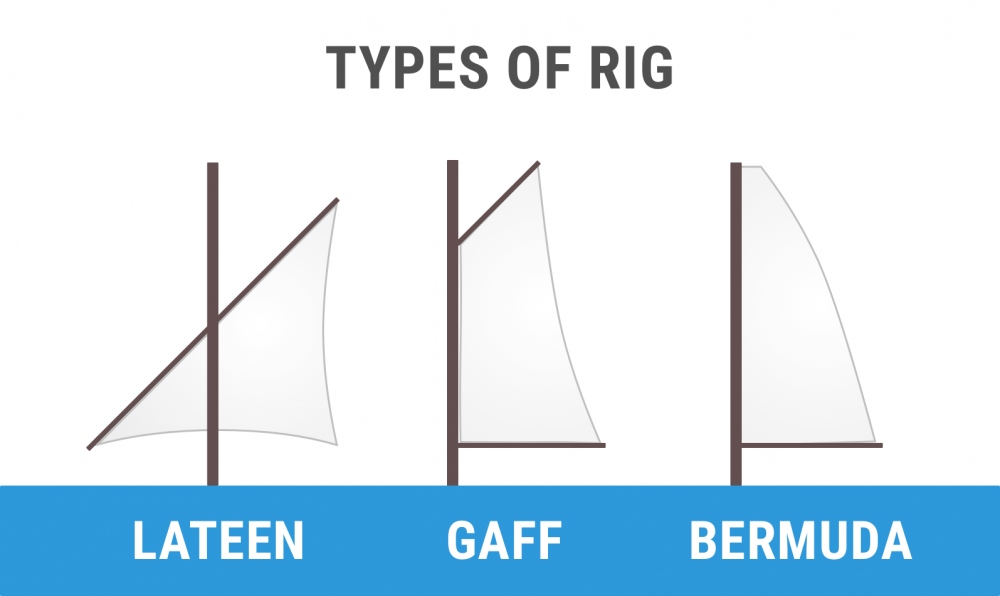 Diagram of lateen, gaff, and bermuda rig