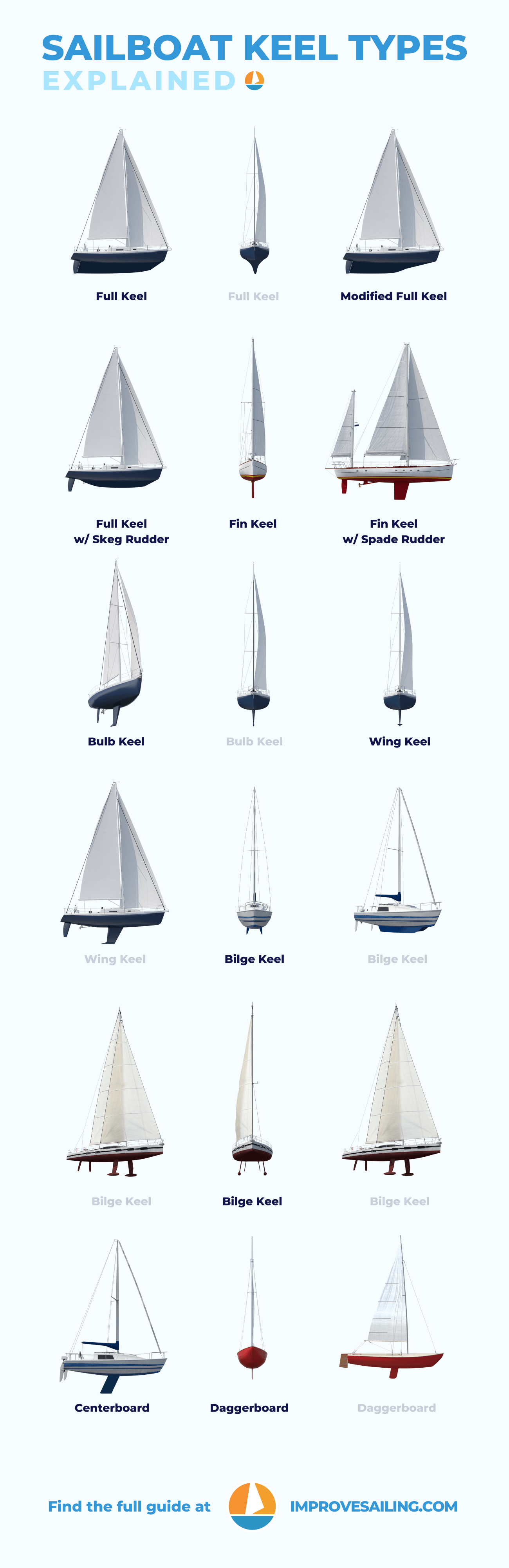 Pinterest image for Sailboat Keel Types: Illustrated Guide (Bilge, Fin, Full)