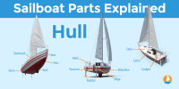 Diagram of the Hull Parts of a sailboat