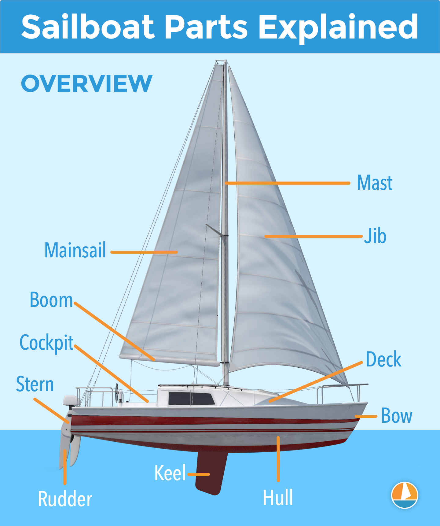 Sailboat Parts Explained  Illustrated Guide  With Diagrams