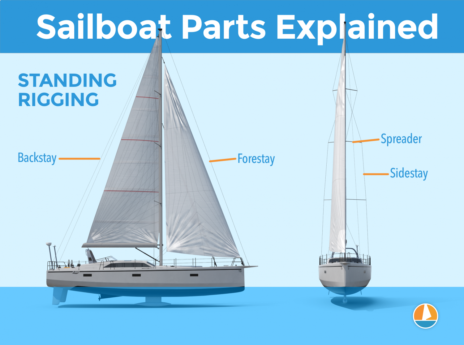 Diagram of the Standing Riggin Parts of a sailboat