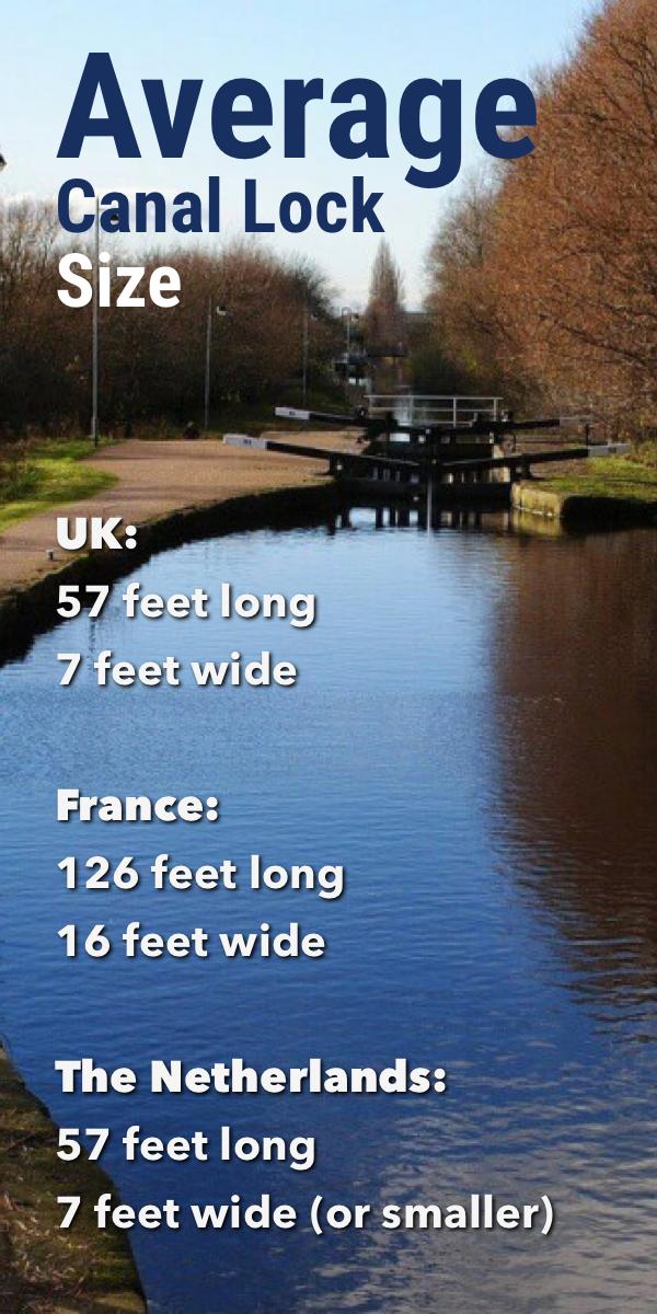 Pinterest image for Average Canal Lock Size: UK, the Netherlands, France
