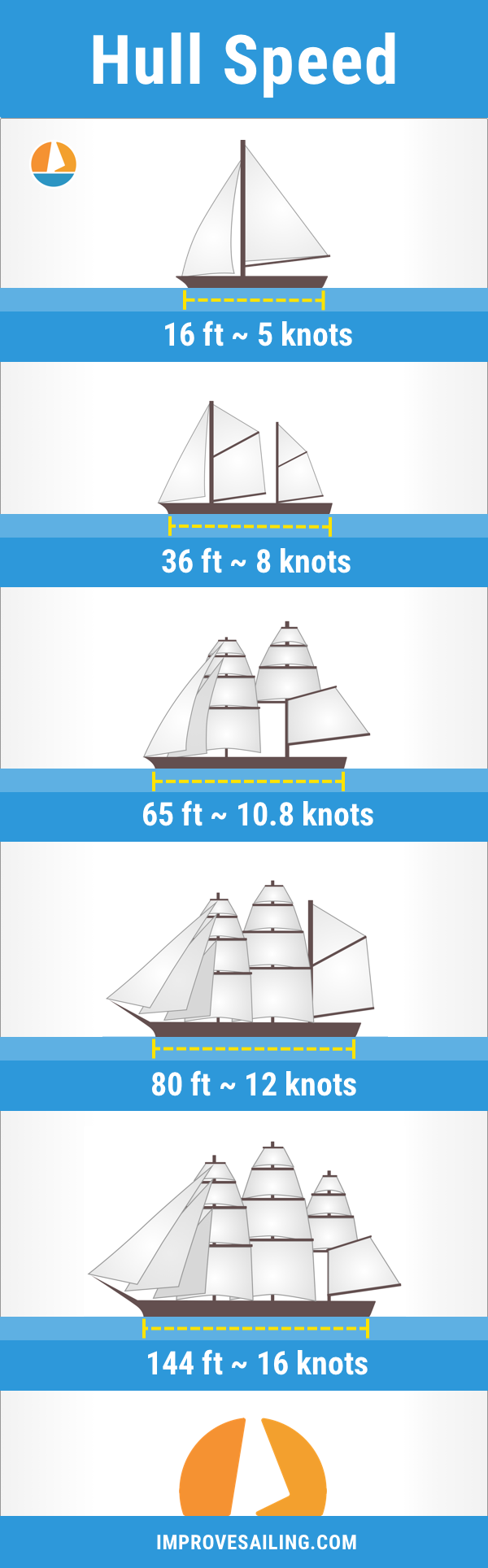 Infographic with different hull lengths of sailboats and their average maximum hull speed