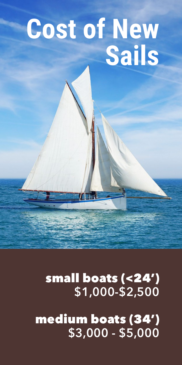Pinterest image for How Much Do New Sails Cost?