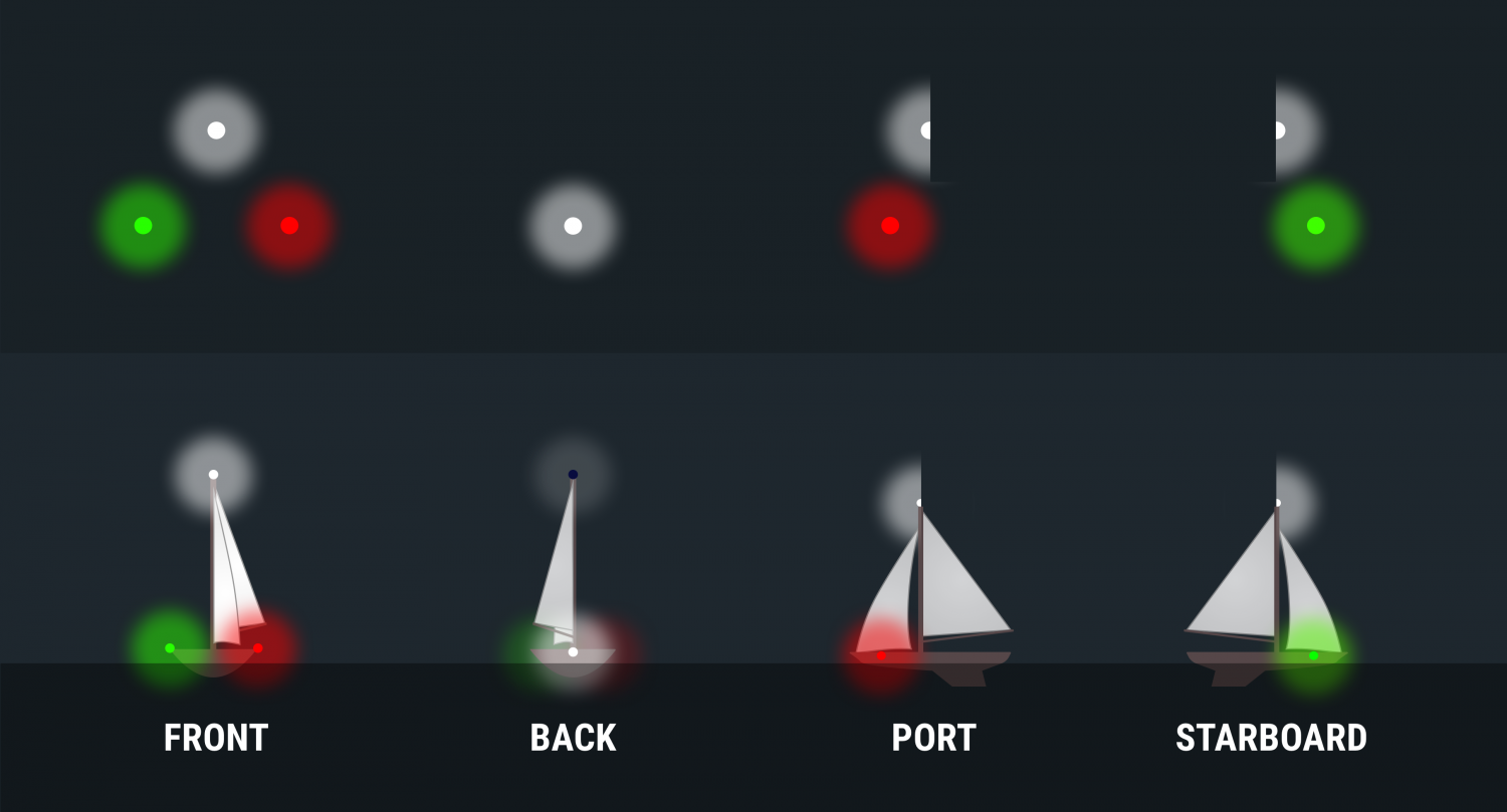 Diagram for identifying boats at night