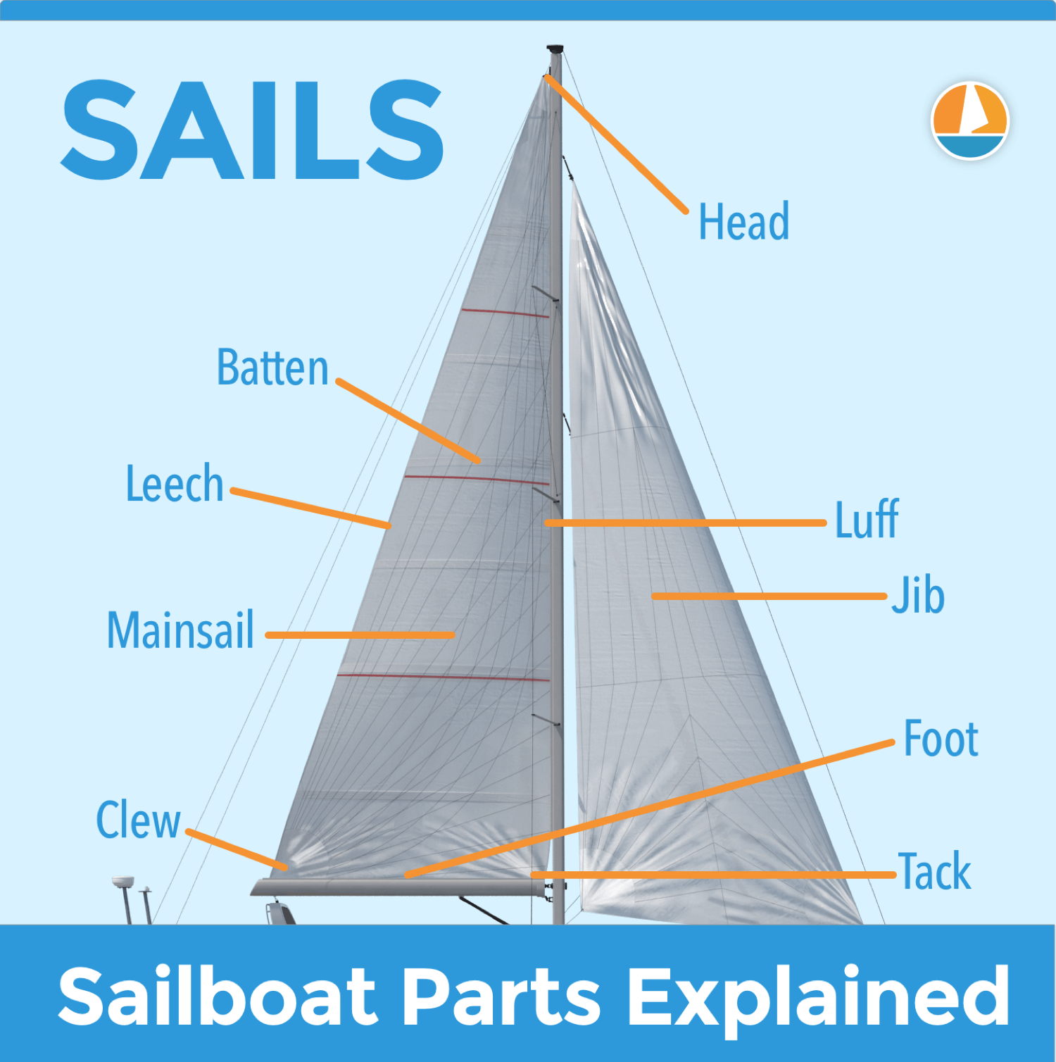 The Only 50 Sailing Terms You U0026 39 Ll Need To Know  With Pictures