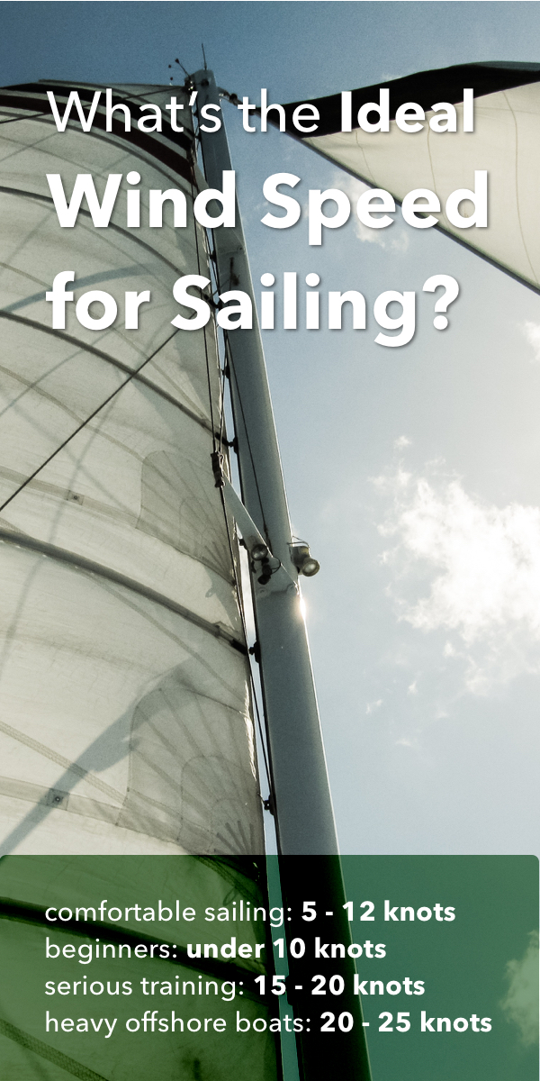What is the Ideal Wind Speed for Sailing?
